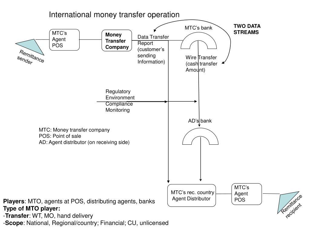 International money transfer operation