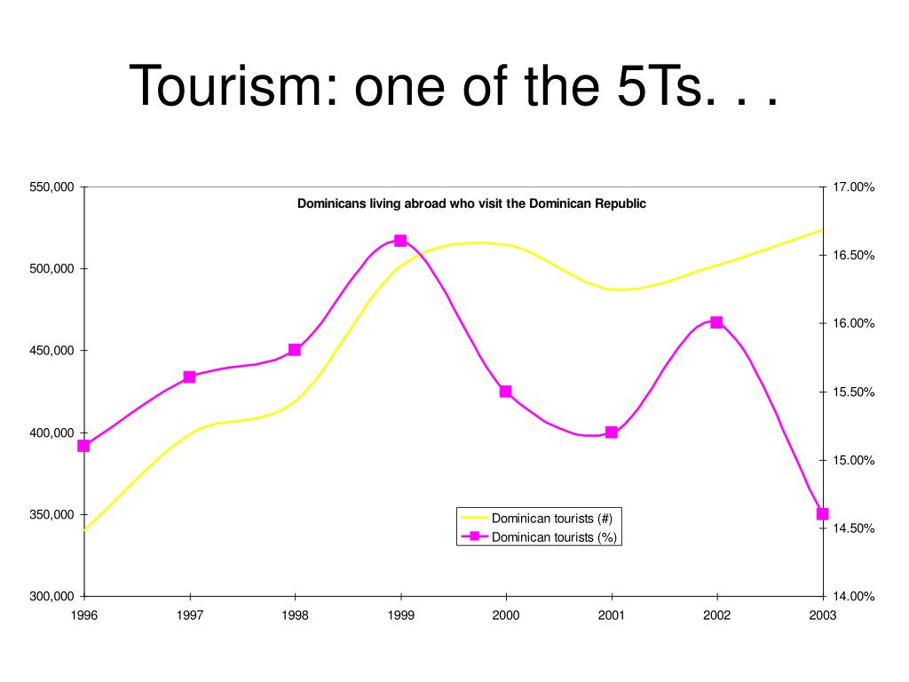 Tourism: one of the 5Ts. . .