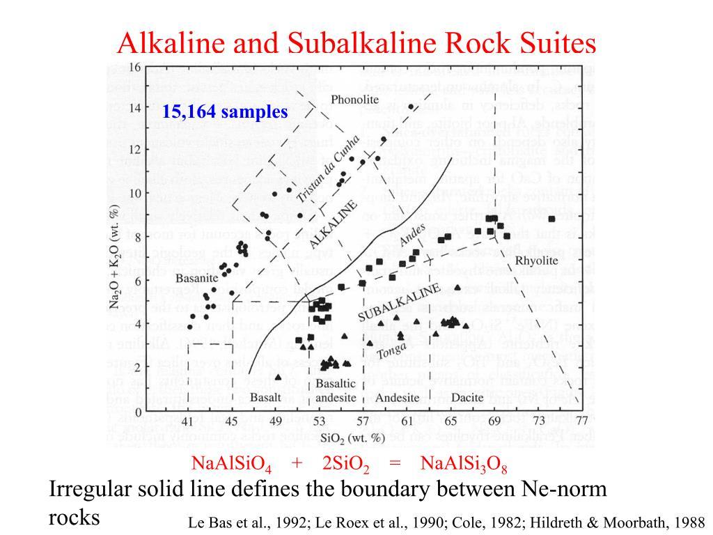 Alkaline and Subalkaline Rock Suites