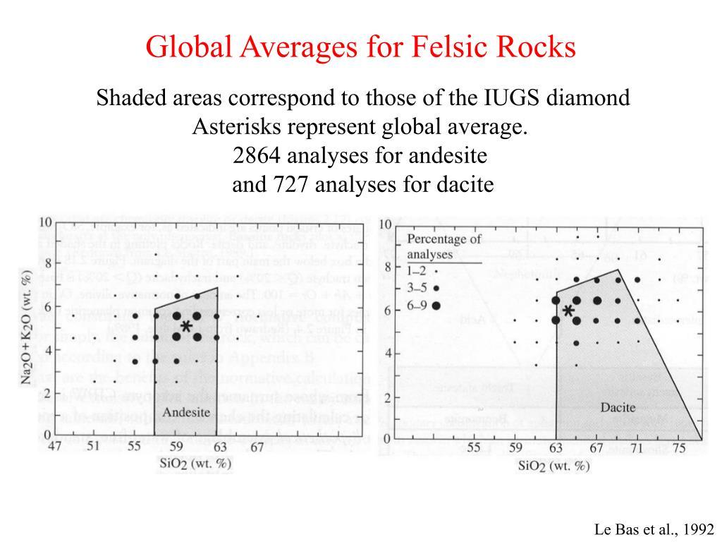 Global Averages for Felsic Rocks