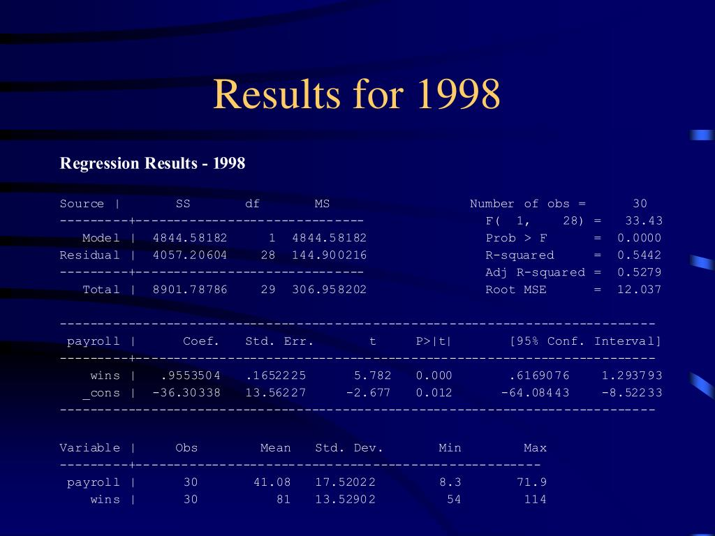 Results for 1998
