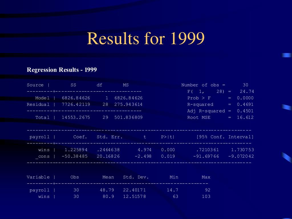 Results for 1999