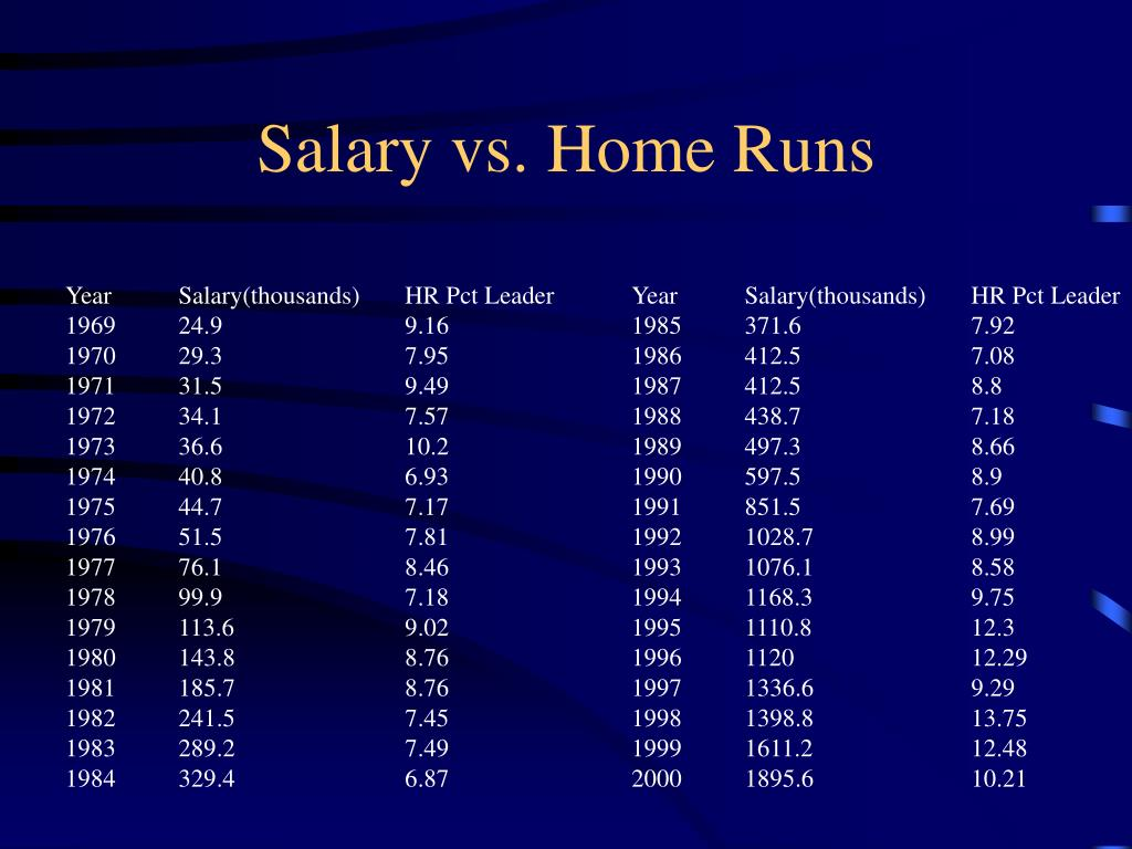 Salary vs. Home Runs