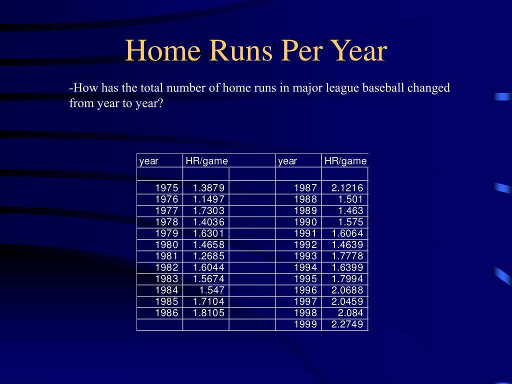 Home Runs Per Year