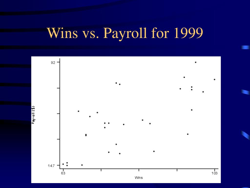 Wins vs. Payroll for 1999