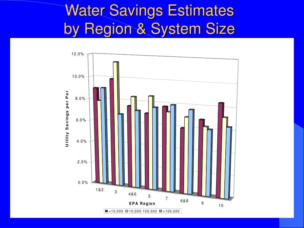 Water Savings Estimates
