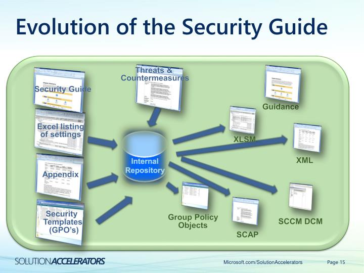 Evolution of the Security Guide