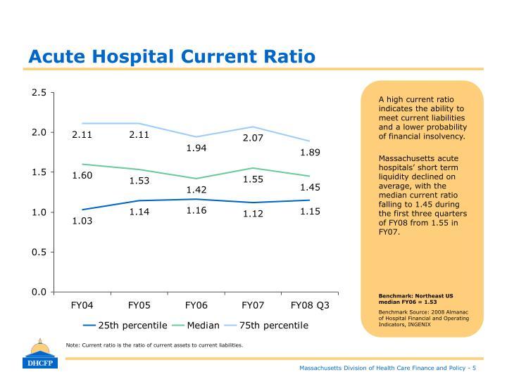 Acute Hospital Current Ratio