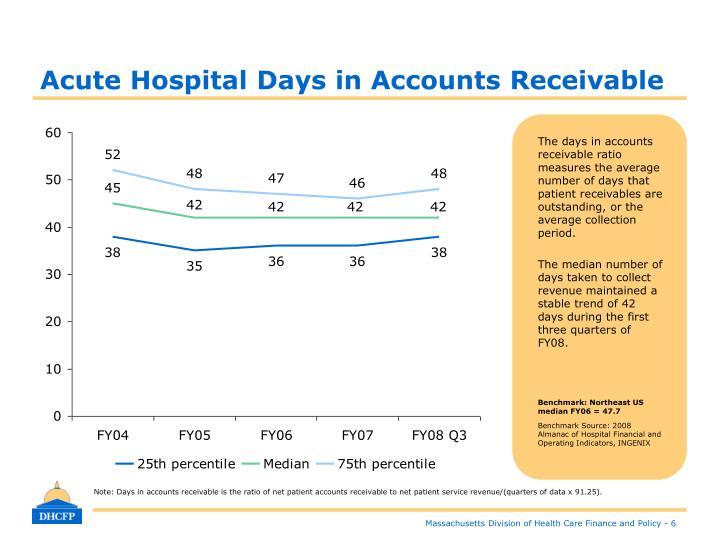 Acute Hospital Days in Accounts Receivable