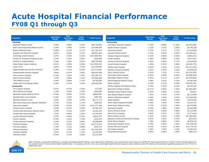 Acute Hospital Financial Performance