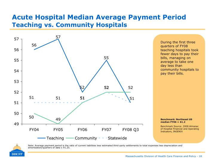 Acute Hospital Median Average Payment Period