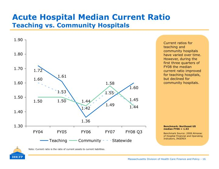 Acute Hospital Median Current Ratio