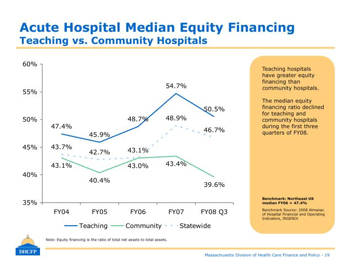 Acute Hospital Median Equity Financing