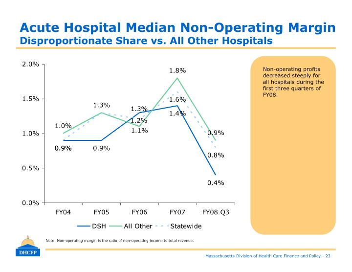 Acute Hospital Median Non-Operating Margin