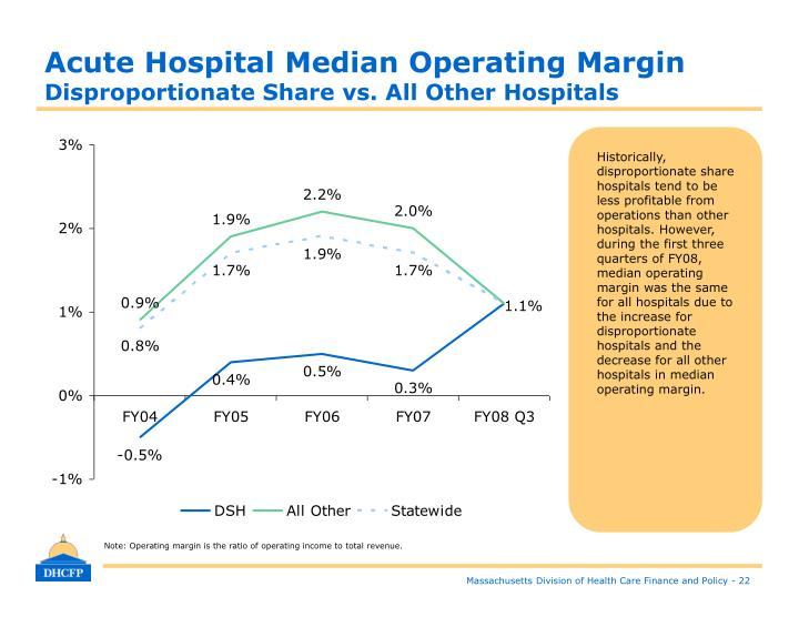 Acute Hospital Median Operating Margin