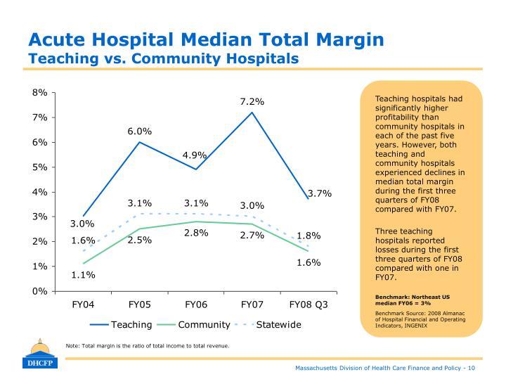 Acute Hospital Median Total Margin