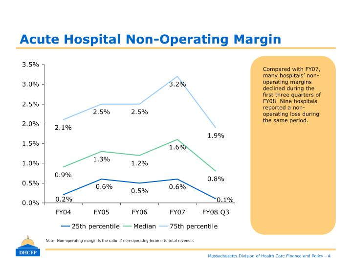Acute Hospital Non-Operating Margin