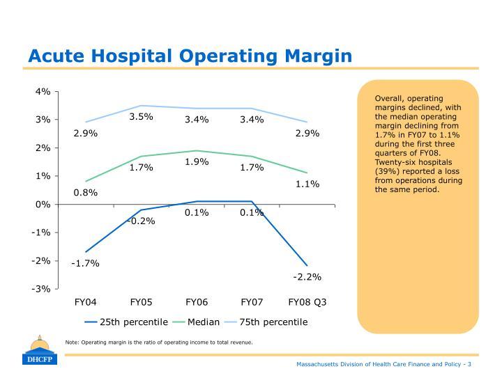 Acute Hospital Operating Margin