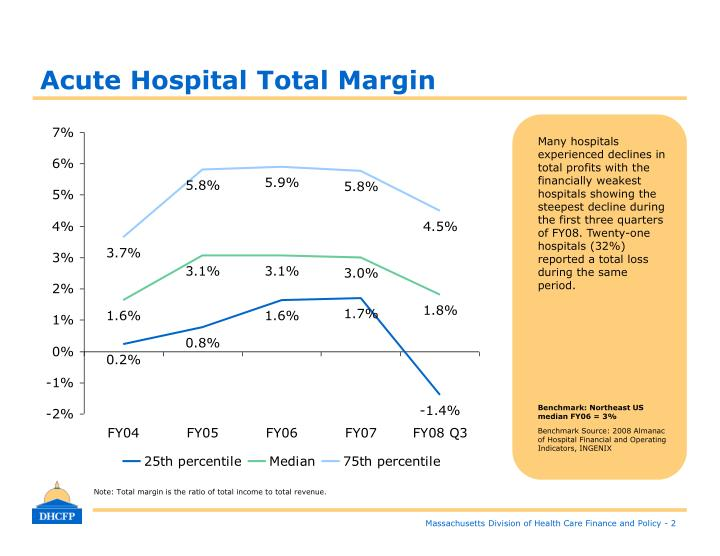 Acute Hospital Total Margin