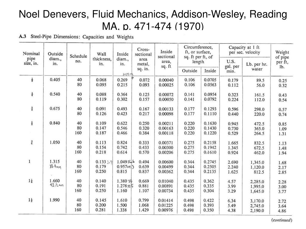Noel Denevers, Fluid Mechanics, Addison-Wesley, Reading MA, p. 471-474 (1970)