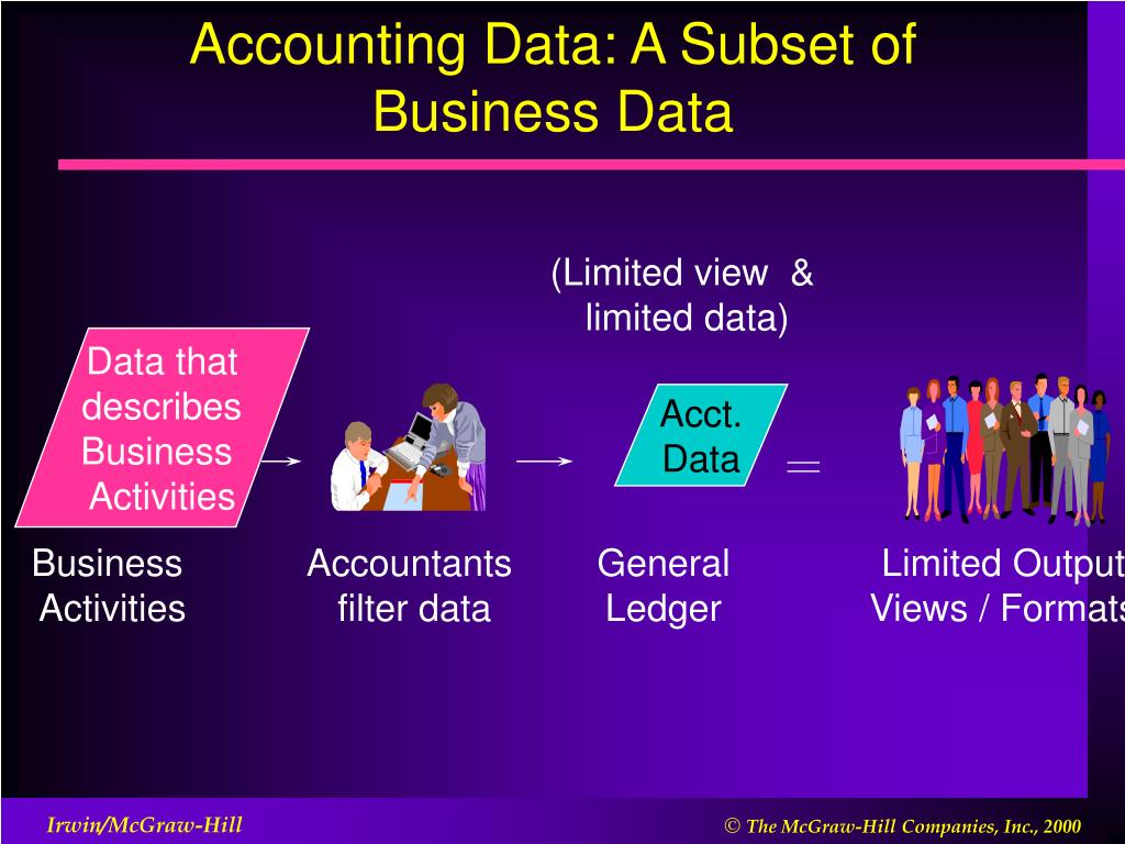 Accounting Data: A Subset of Business Data