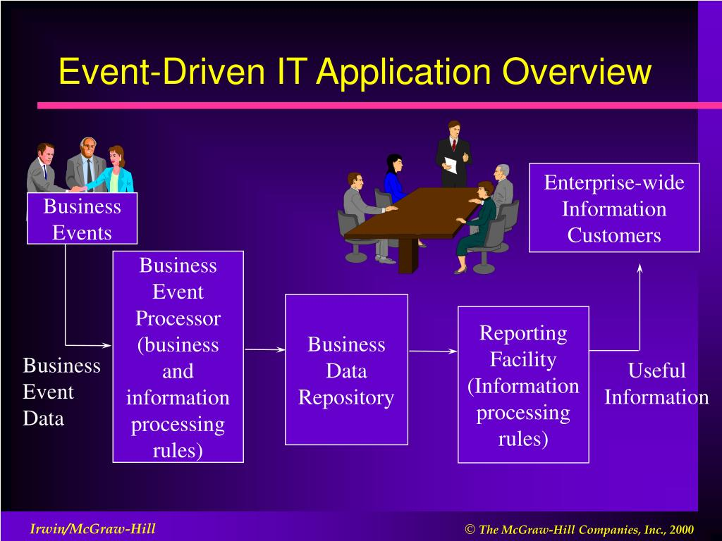 Event-Driven IT Application Overview