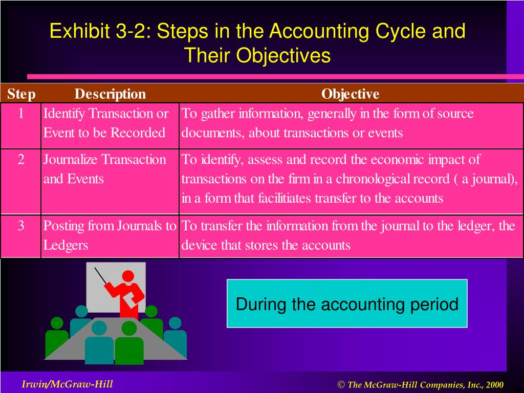 Exhibit 3-2: Steps in the Accounting Cycle and Their Objectives