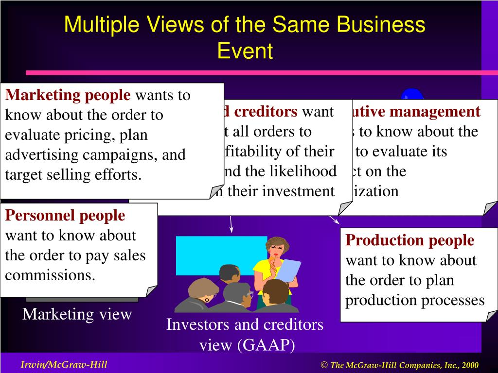 Multiple Views of the Same Business Event