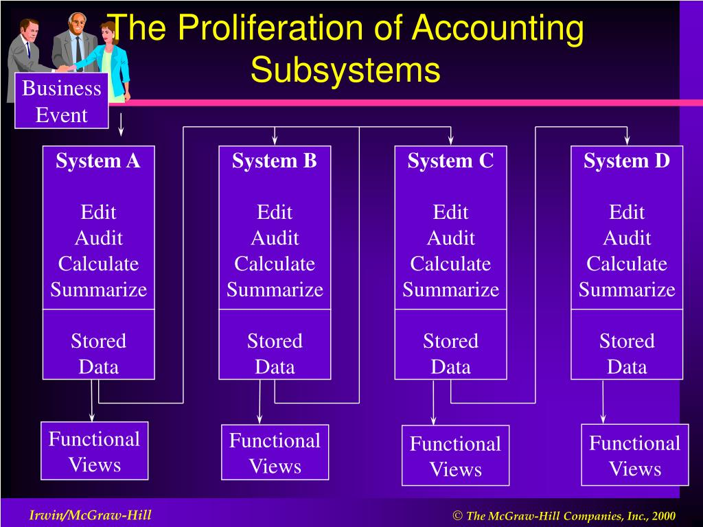 The Proliferation of Accounting Subsystems