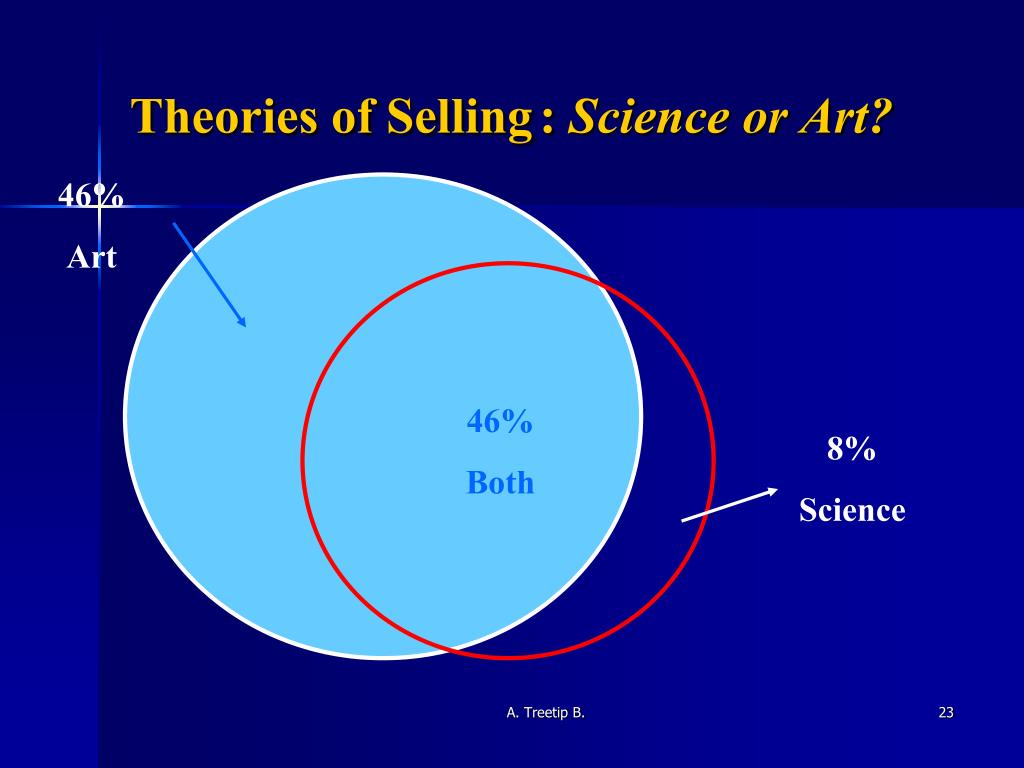 Theories of Selling	: