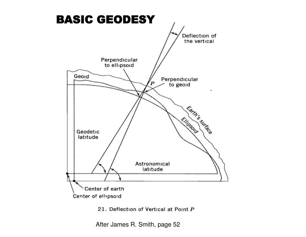 BASIC GEODESY