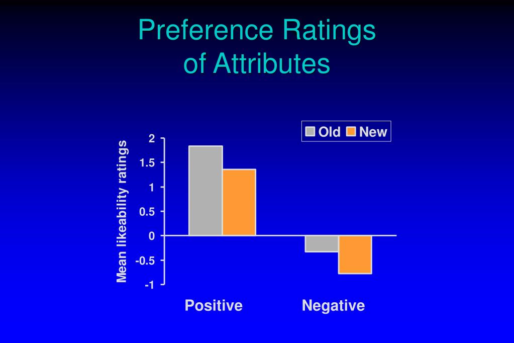 Preference Ratings