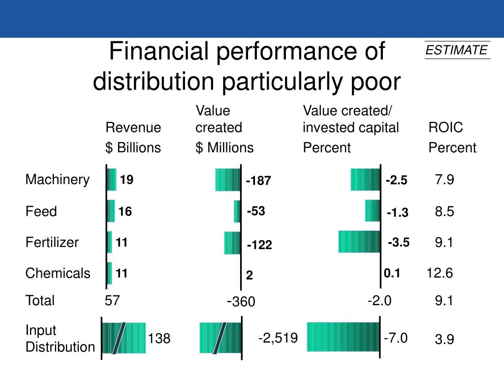 Financial performance of