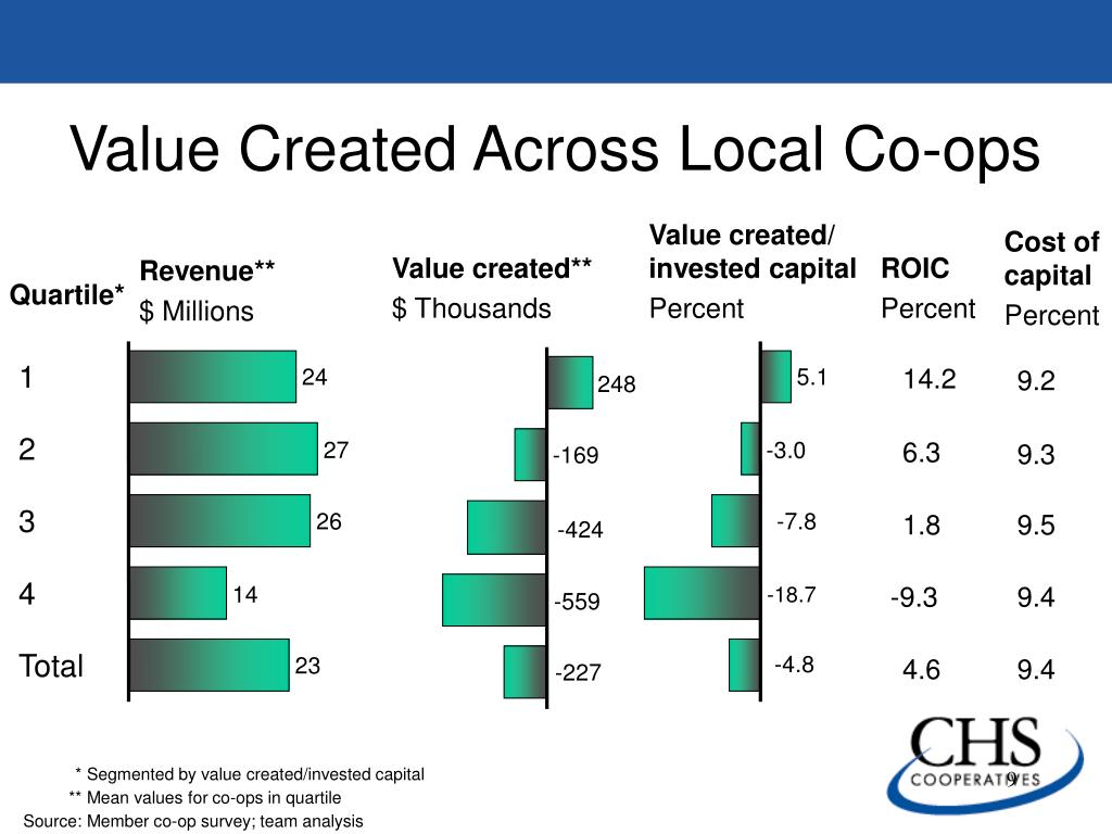 Value created/ invested capital