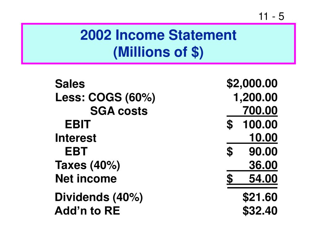 2002 Income Statement