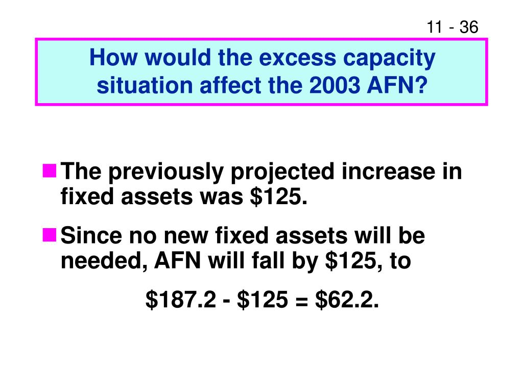 How would the excess capacity situation affect the 2003 AFN?