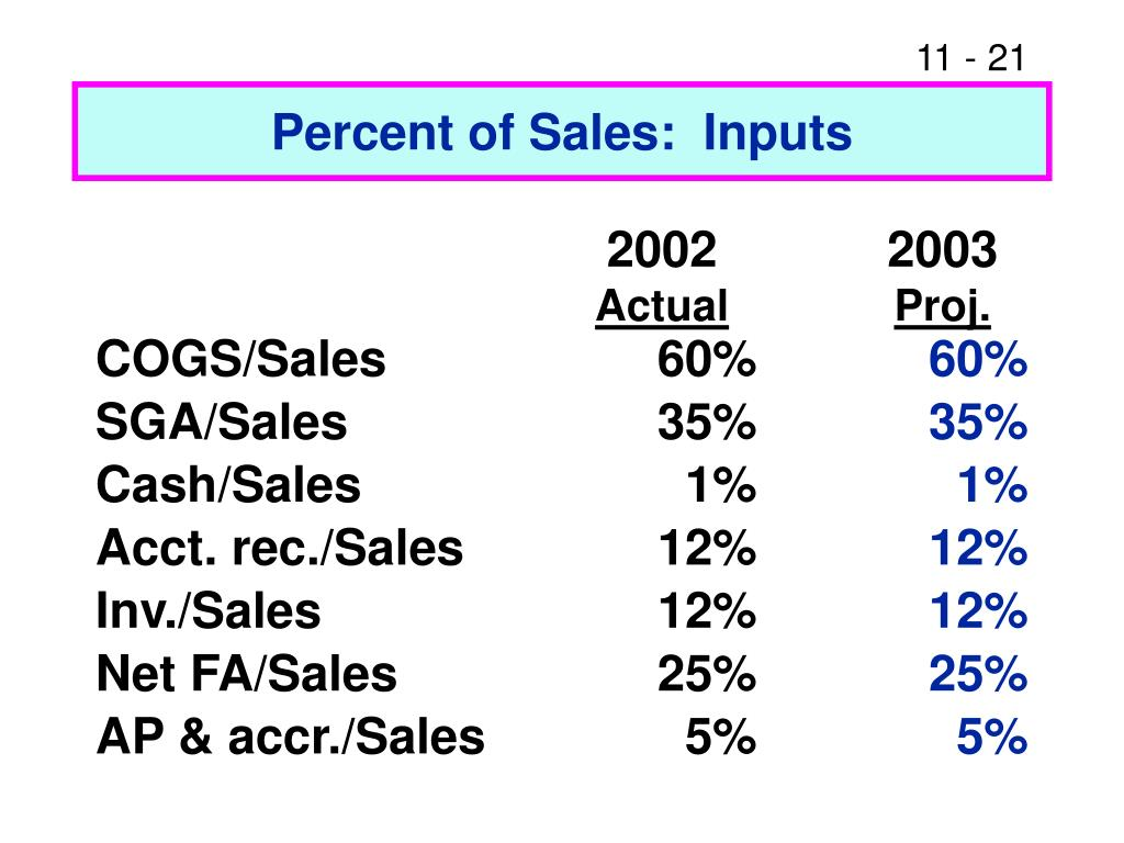 Percent of Sales:  Inputs