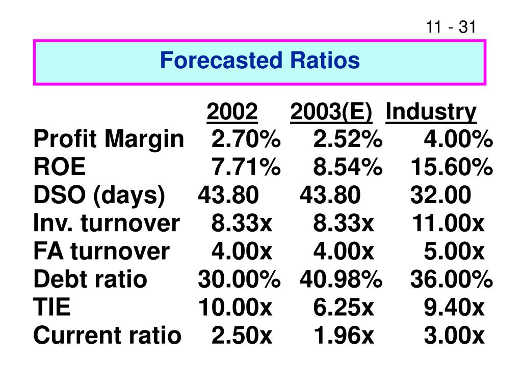 Forecasted Ratios
