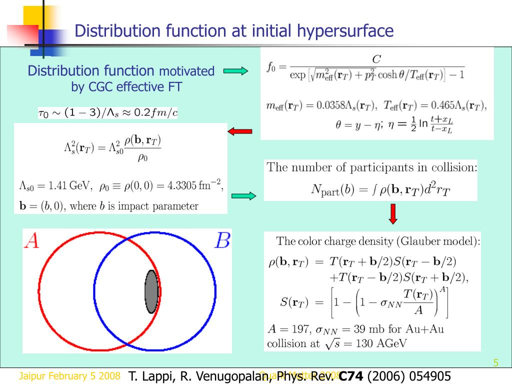 Distribution function at initial hypersurface