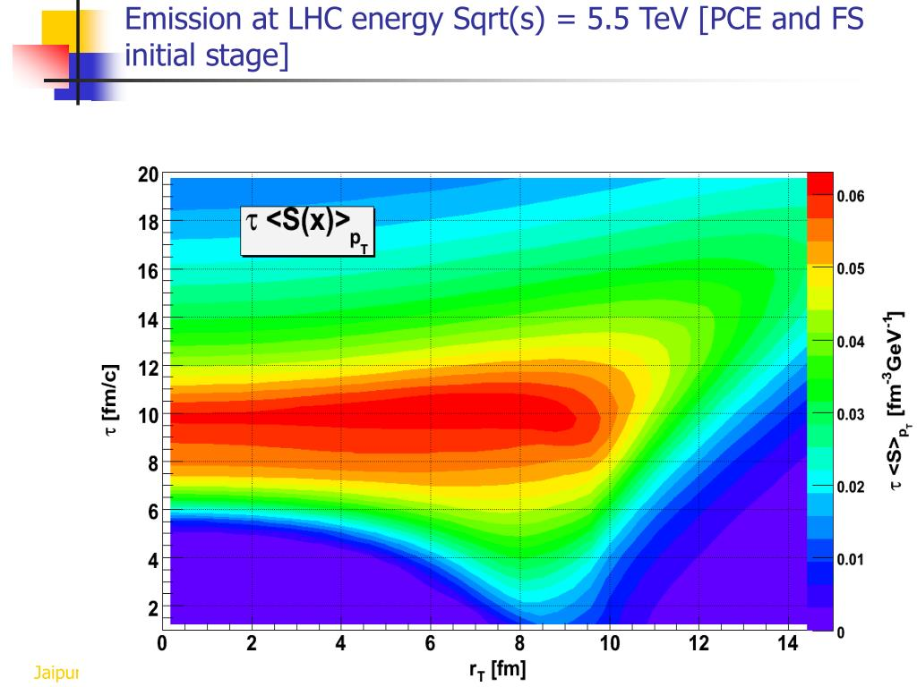 Emission at LHC energy Sqrt(s) = 5.5 TeV [PCE and FS initial stage]