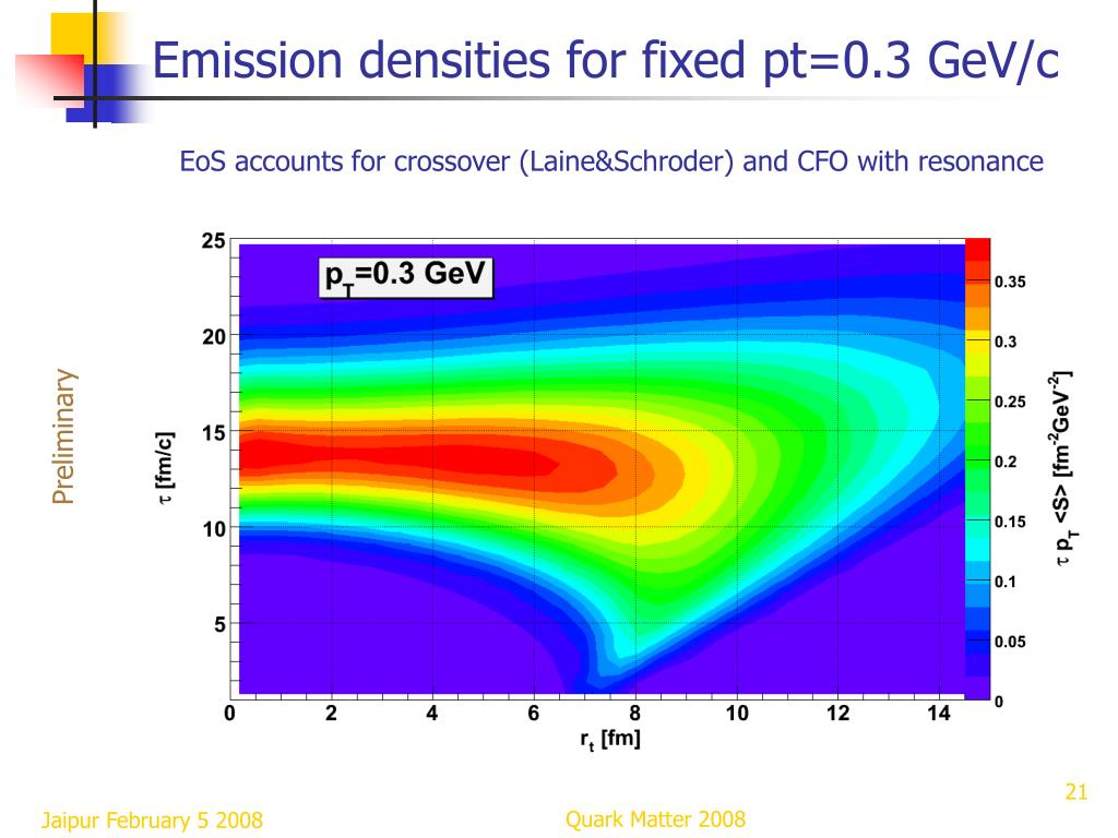 Emission densities for fixed pt=0.3 GeV/c
