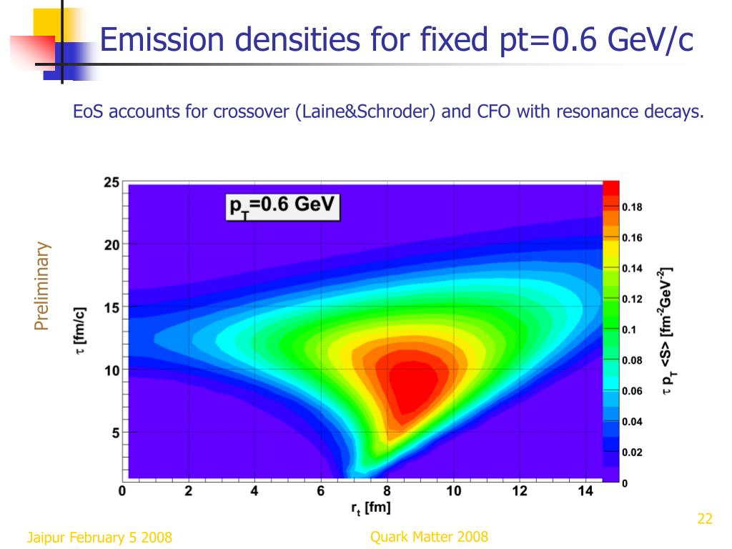 Emission densities for fixed pt=0.6 GeV/c