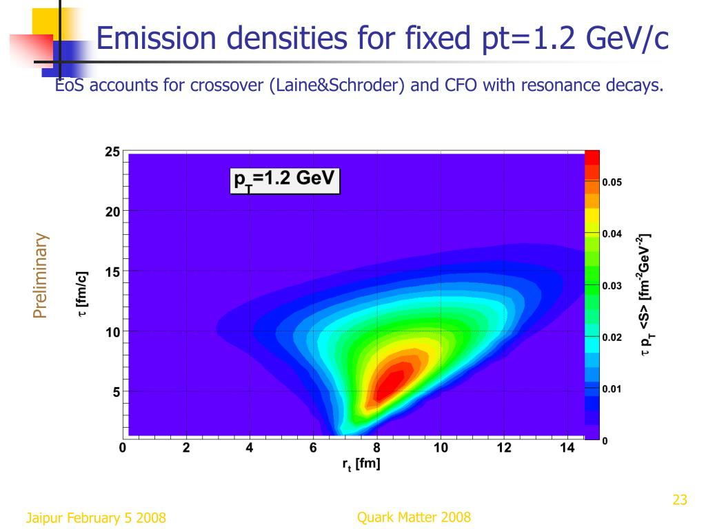 Emission densities for fixed pt=1.2 GeV/c