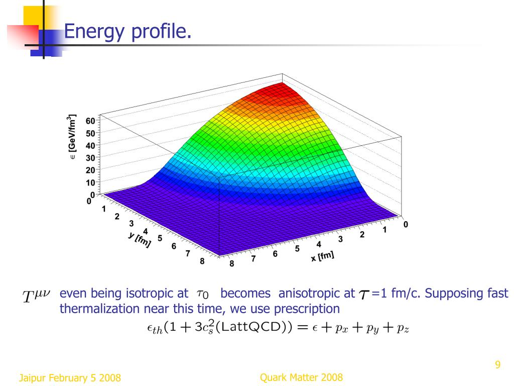 Energy profile.