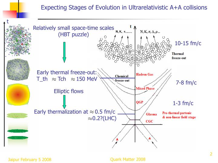 Expecting stages of evolution in ultrarelativistic a a collisions