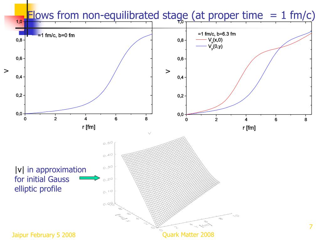 Flows from non-equilibrated stage (at proper time  = 1 fm/c)