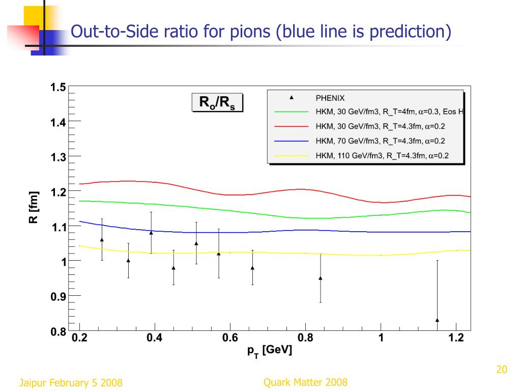 Out-to-Side ratio for pions (blue line is prediction)