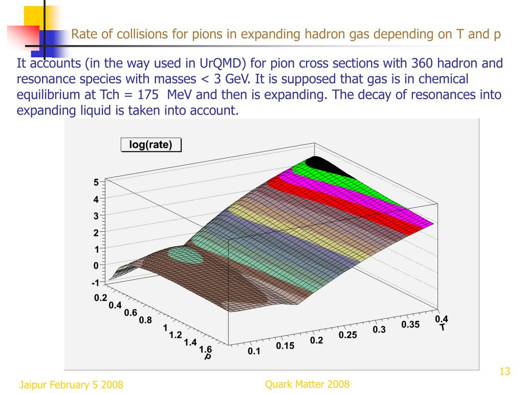 Rate of collisions for pions in expanding hadron gas depending on T and p