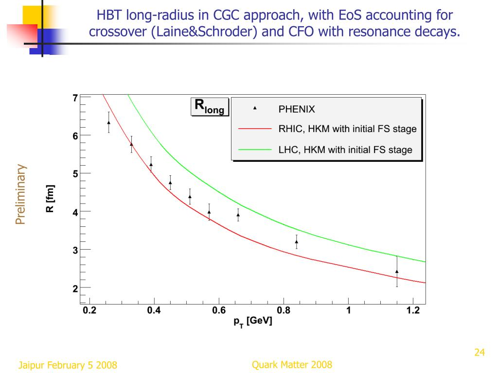 HBT long-radius in CGC approach, with EoS accounting for                        crossover (Laine&Schroder) and CFO with resonance decays.
