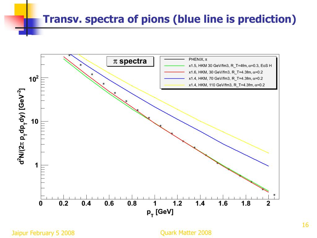 Transv. spectra of pions (blue line is prediction)